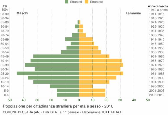 Grafico cittadini stranieri - Ostra 2010