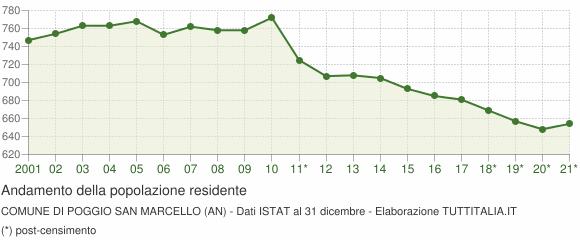 Andamento popolazione Comune di Poggio San Marcello (AN)
