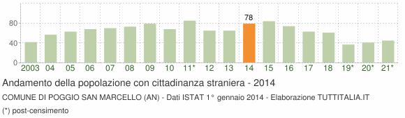 Grafico andamento popolazione stranieri Comune di Poggio San Marcello (AN)
