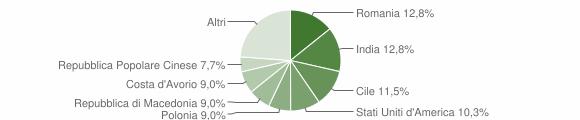 Grafico cittadinanza stranieri - Poggio San Marcello 2014