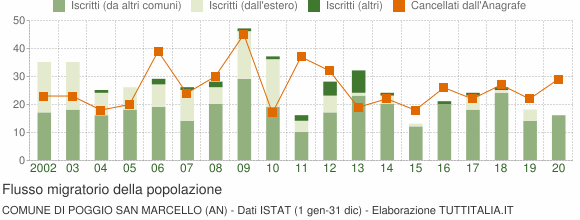 Flussi migratori della popolazione Comune di Poggio San Marcello (AN)