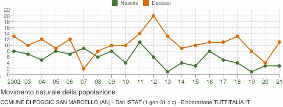 Grafico movimento naturale della popolazione Comune di Poggio San Marcello (AN)