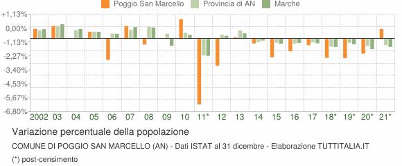 Variazione percentuale della popolazione Comune di Poggio San Marcello (AN)