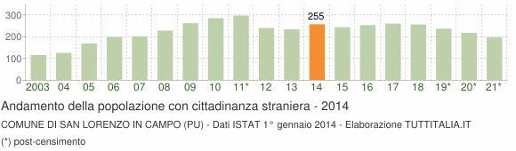 Grafico andamento popolazione stranieri Comune di San Lorenzo in Campo (PU)