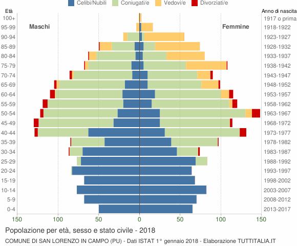 Grafico Popolazione per età, sesso e stato civile Comune di San Lorenzo in Campo (PU)