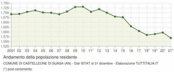 Andamento popolazione Comune di Castelleone di Suasa (AN)