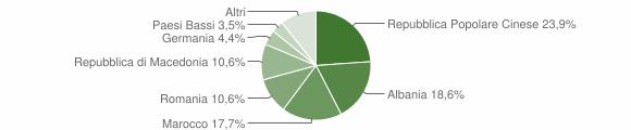 Grafico cittadinanza stranieri - Castelleone di Suasa 2019