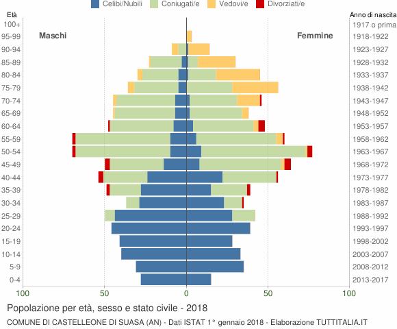 Grafico Popolazione per età, sesso e stato civile Comune di Castelleone di Suasa (AN)