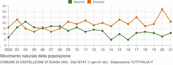 Grafico movimento naturale della popolazione Comune di Castelleone di Suasa (AN)