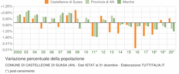 Variazione percentuale della popolazione Comune di Castelleone di Suasa (AN)