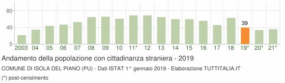 Grafico andamento popolazione stranieri Comune di Isola del Piano (PU)
