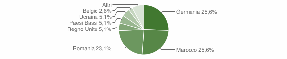 Grafico cittadinanza stranieri - Isola del Piano 2019