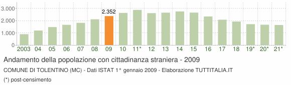 Grafico andamento popolazione stranieri Comune di Tolentino (MC)
