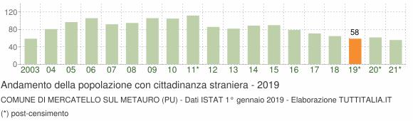Grafico andamento popolazione stranieri Comune di Mercatello sul Metauro (PU)