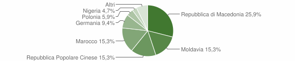 Grafico cittadinanza stranieri - Mercatello sul Metauro 2012