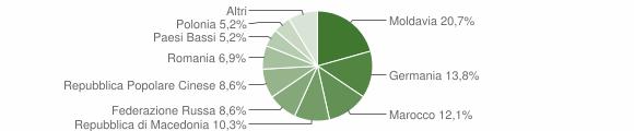 Grafico cittadinanza stranieri - Mercatello sul Metauro 2019