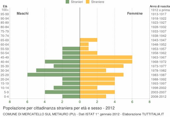 Grafico cittadini stranieri - Mercatello sul Metauro 2012