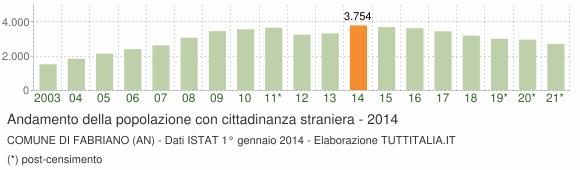 Grafico andamento popolazione stranieri Comune di Fabriano (AN)