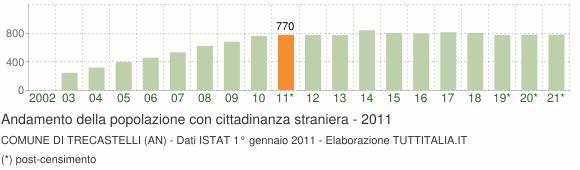 Grafico andamento popolazione stranieri Comune di Trecastelli (AN)