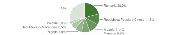 Grafico cittadinanza stranieri - Trecastelli 2011