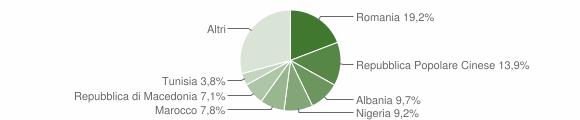 Grafico cittadinanza stranieri - Trecastelli 2014