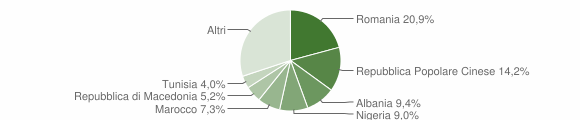 Grafico cittadinanza stranieri - Trecastelli 2015