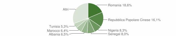 Grafico cittadinanza stranieri - Trecastelli 2018