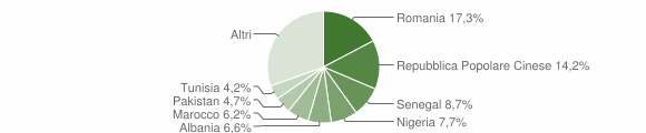 Grafico cittadinanza stranieri - Trecastelli 2019