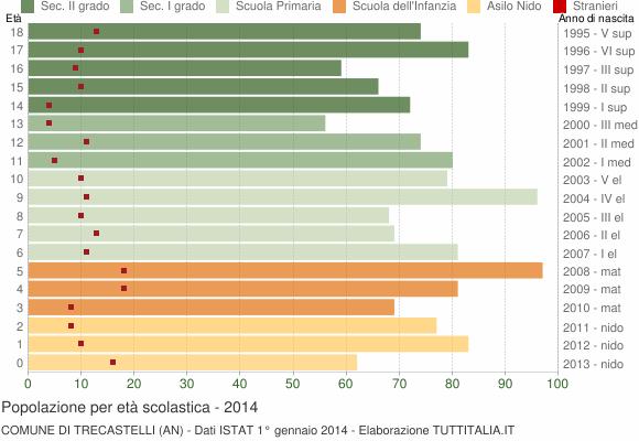 Grafico Popolazione in età scolastica - Trecastelli 2014