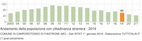Grafico andamento popolazione stranieri Comune di Camporotondo di Fiastrone (MC)