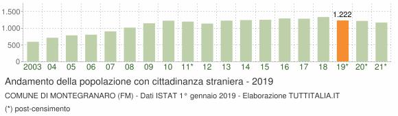 Grafico andamento popolazione stranieri Comune di Montegranaro (FM)