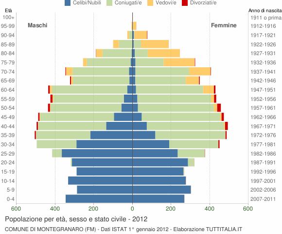 Grafico Popolazione per età, sesso e stato civile Comune di Montegranaro (FM)