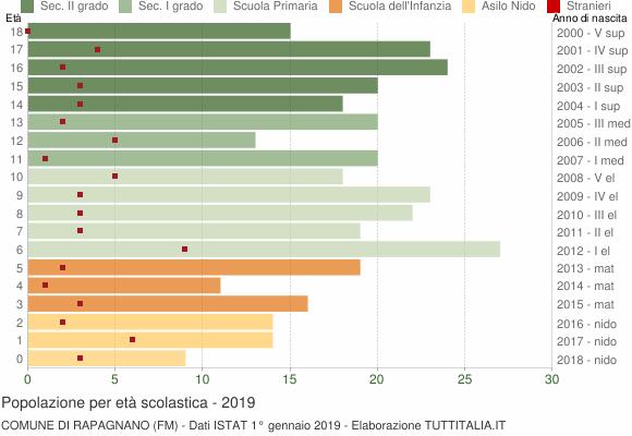 Grafico Popolazione in età scolastica - Rapagnano 2019