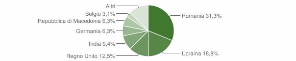 Grafico cittadinanza stranieri - Smerillo 2019