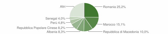 Grafico cittadinanza stranieri - Treia 2018