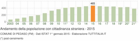 Grafico andamento popolazione stranieri Comune di Pedaso (FM)