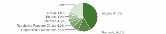 Grafico cittadinanza stranieri - Pedaso 2014