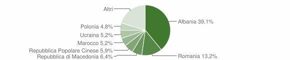 Grafico cittadinanza stranieri - Pedaso 2018