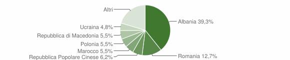 Grafico cittadinanza stranieri - Pedaso 2019