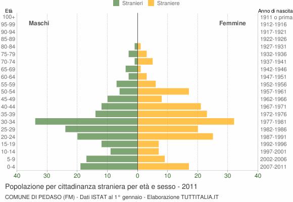 Grafico cittadini stranieri - Pedaso 2011