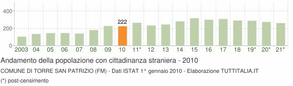 Grafico andamento popolazione stranieri Comune di Torre San Patrizio (FM)