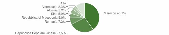 Grafico cittadinanza stranieri - Torre San Patrizio 2010