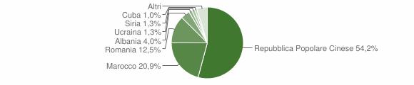 Grafico cittadinanza stranieri - Torre San Patrizio 2016
