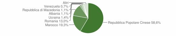 Grafico cittadinanza stranieri - Torre San Patrizio 2019