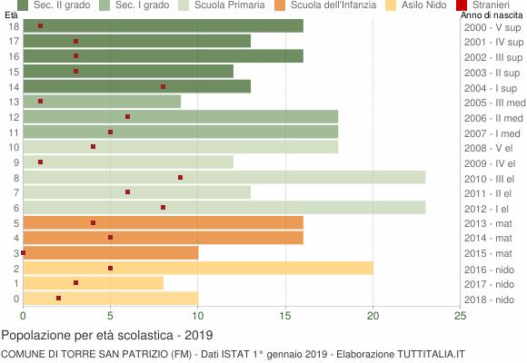Grafico Popolazione in età scolastica - Torre San Patrizio 2019