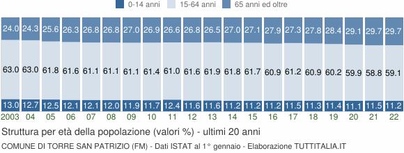Grafico struttura della popolazione Comune di Torre San Patrizio (FM)