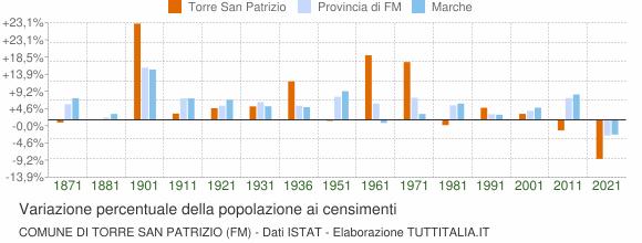 Grafico variazione percentuale della popolazione Comune di Torre San Patrizio (FM)