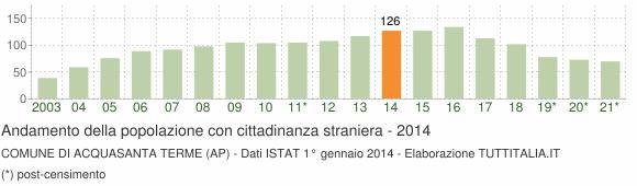 Grafico andamento popolazione stranieri Comune di Acquasanta Terme (AP)