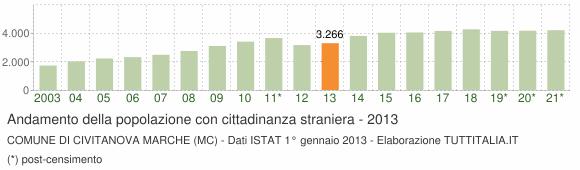 Grafico andamento popolazione stranieri Comune di Civitanova Marche (MC)