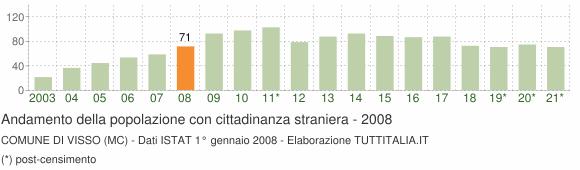 Grafico andamento popolazione stranieri Comune di Visso (MC)